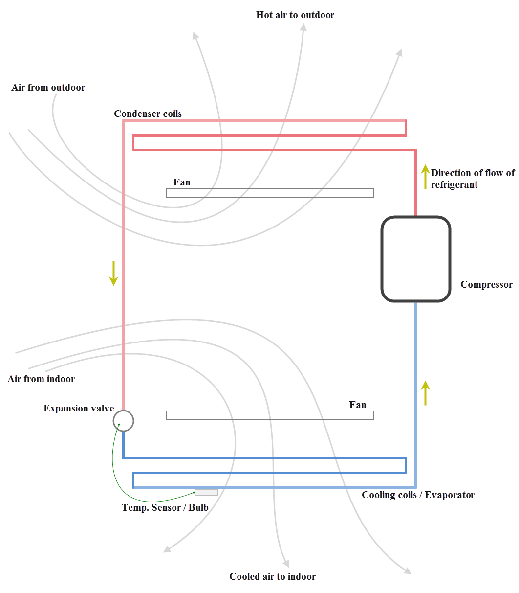 Mechanism and principle of air conditioning easy diagrammatic explanation benign blog